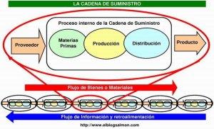 cadena-suministro3
