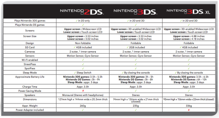 Comparativa-3DS-2DS