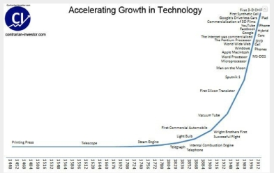 Technology-speed-of-innovation